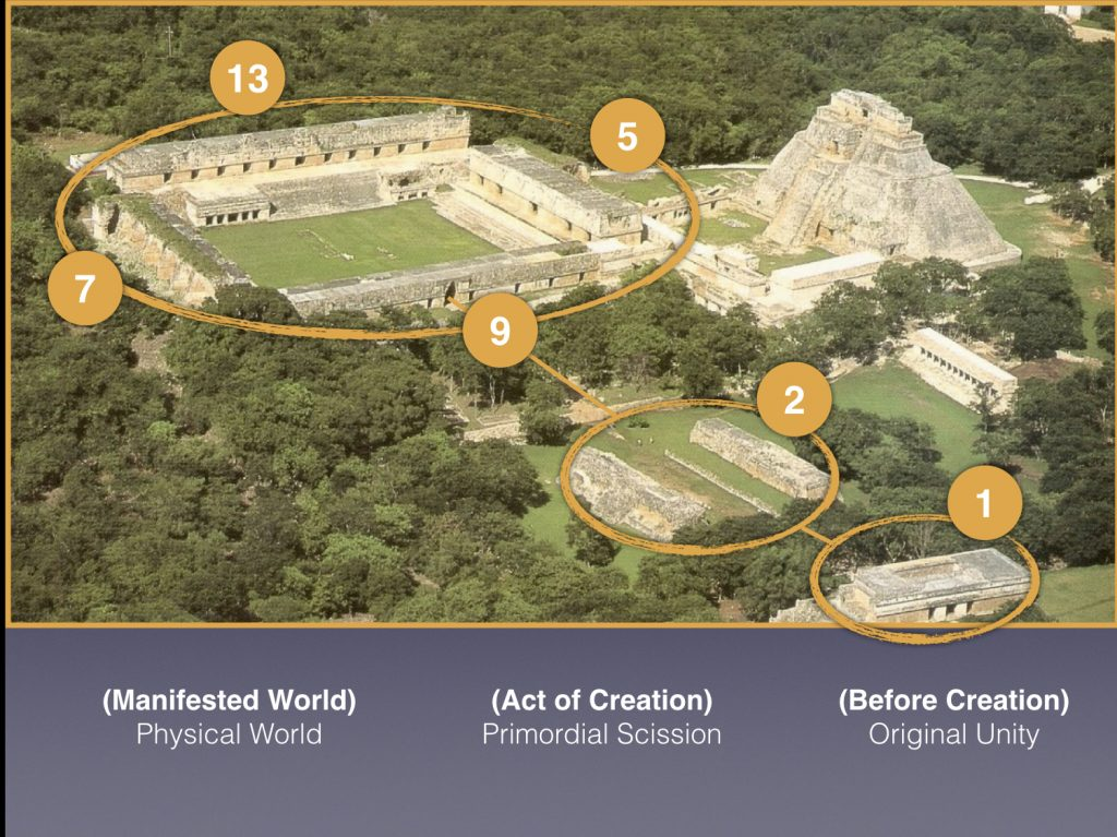 Uxmal-Nunnery-Quadrangle-Cosmology-Anyextee-CPAK-presentation